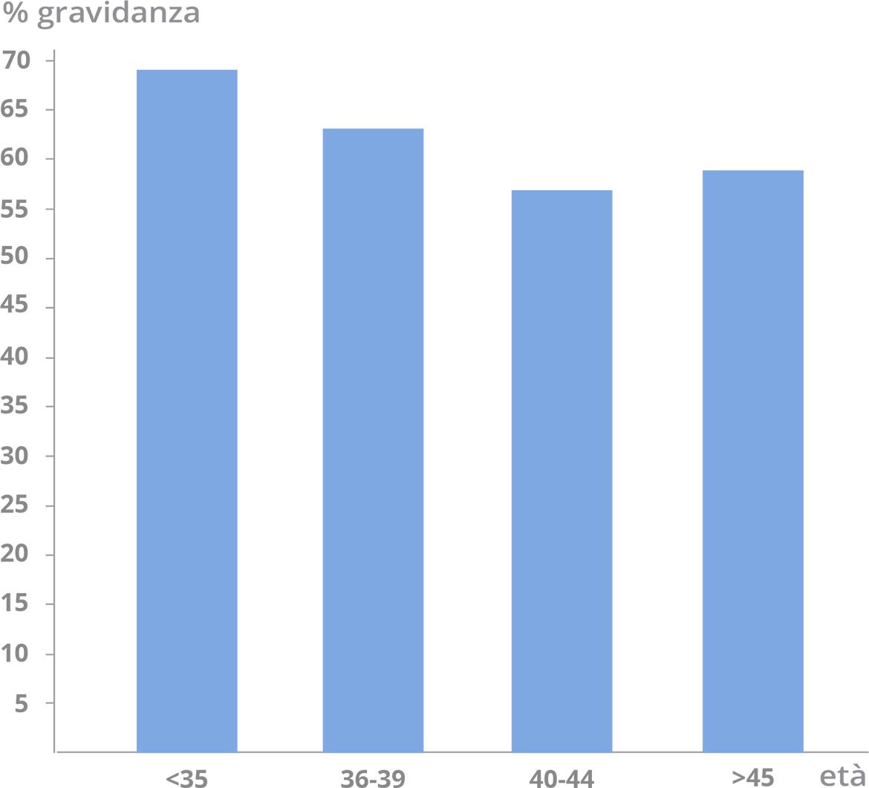 Tassi FIVET - Fecondazione in vitro con ovuli di donatrice