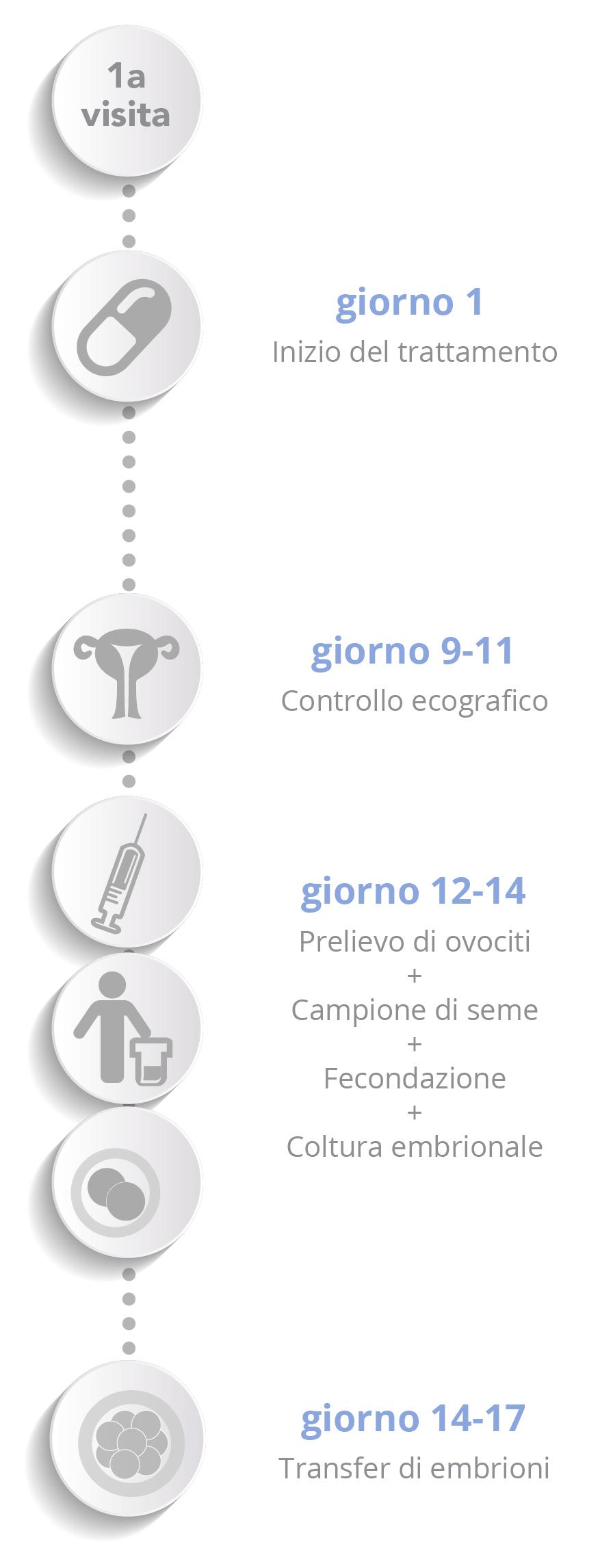 IMSI - Esquema vertical