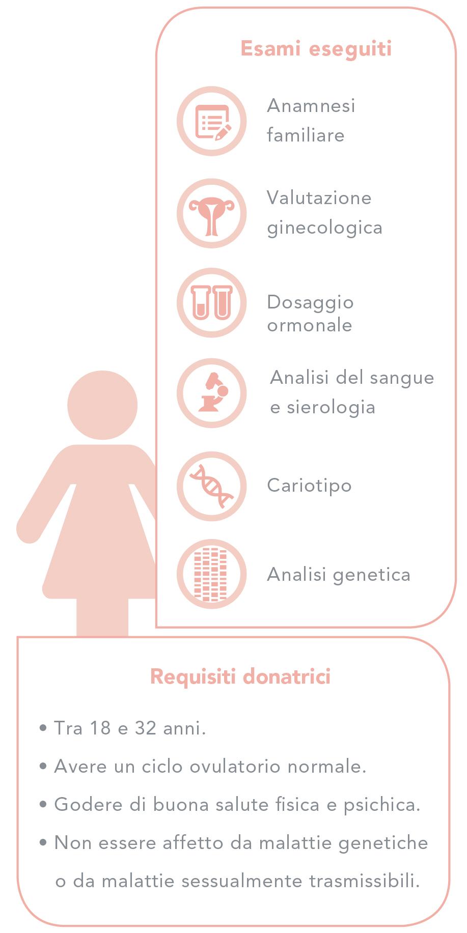 Selezione di donatori/donatrici e prove effettuate - Donne