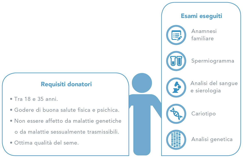 Selezione di donatori/donatrici e prove effettuate - Uomini